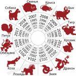 Какой год идет за каким – Гороскоп Знаки Зодиака по Годам, Восточный Календарь Животных